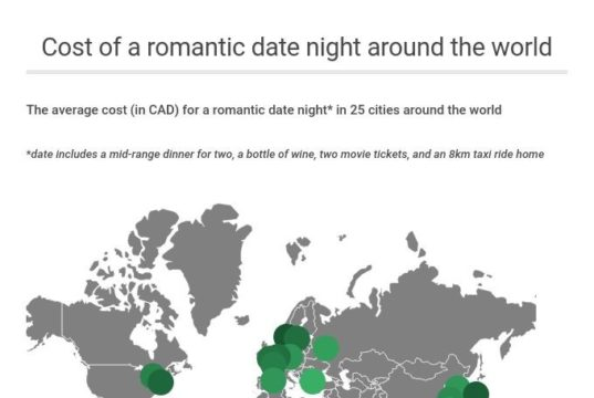 cost of a date around the world
