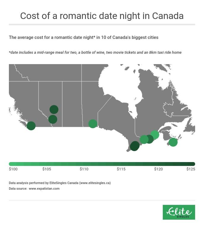 cost of a date